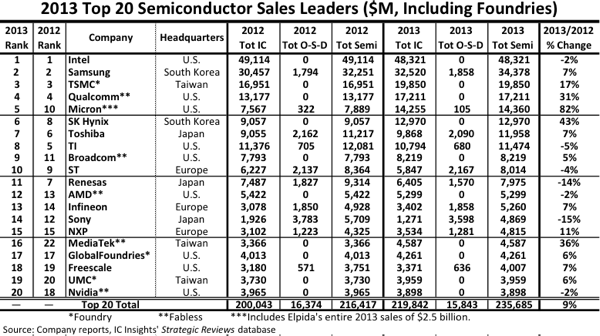 Intel Corporation, Samsung, TSMC, Qualcomm, Micron, SK Hynix, Toshiba, Texas Instruments, Broadcom, STMicroelectronics, Renesas, AMD, Infineon, Sony Corporation, NXP, Mediatek, GlobalFoundries, Freescale, UMC, Nvidia