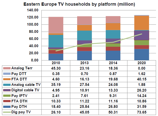 Eastern Europe TV households by platform