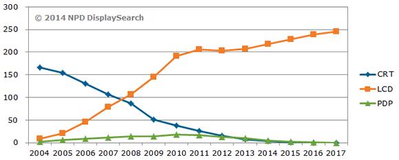 CRT, LCD, PDP. 2004-2017