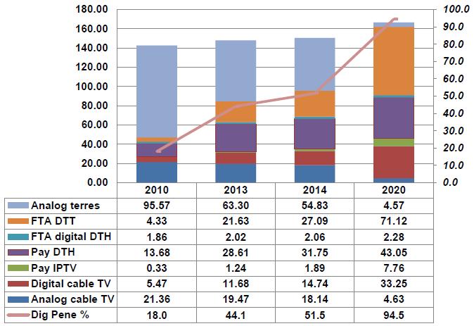 analogue terrestrial, FTA DTT, FTA digital DTH, Pay DTH, Pay IPTV, digital cable TV, analogue cable TV, digital penetration