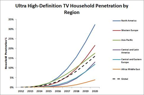 Household penetration definition