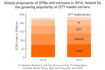 helped by the growing popularity of OTT media servers