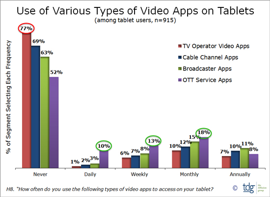 TV Operator Video Apps, Cable Channel Apps, Broadcaster Apps, OTT Service Apps