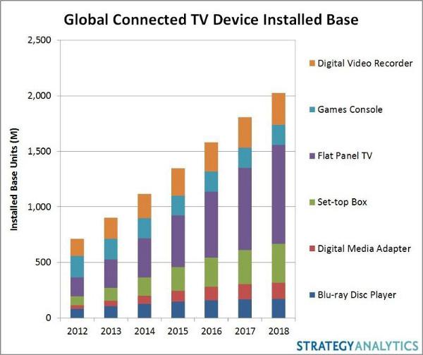 Digital Video Recorder, Games Console, Flat Panel TV, Set-top Box, Digital Media Adapter, Blu-ray Disc Player