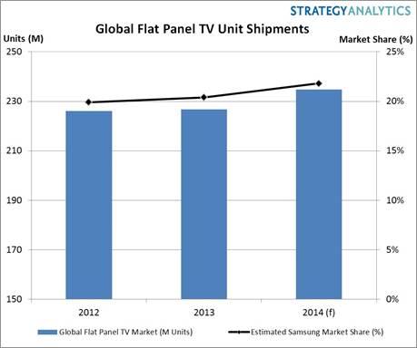 2012-2014 - Global Flat Panel TV Market, Estimated Samsung Market Share