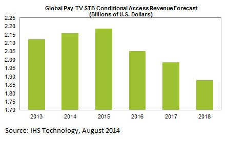 Global Pay TV STB Conditional Access Revenue Forecast