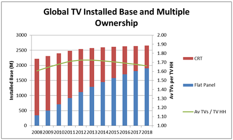 CRT, Flat Panel, Average number of TVs per TV Household