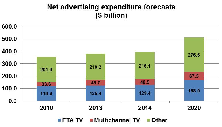 FTA TV< Multichannel TV, Other