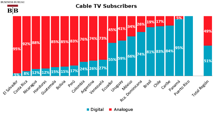 Share your cable tv and market penetration those