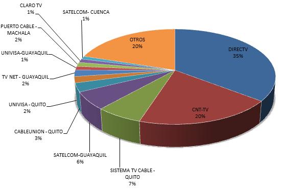DIRECTV, CNT TV, Sistema TV Cable, SATELCOM, CABLEUNION, TV NET, UNIVISA, PUERTO CABLE, CLARO TV