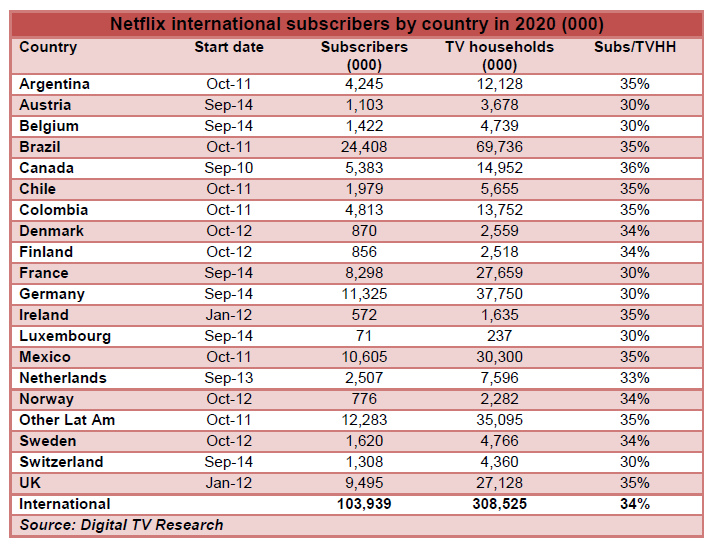 how to go on american netflix in canada