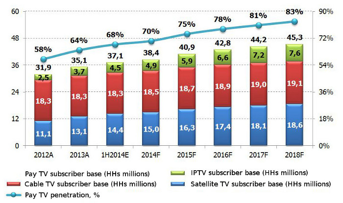 Pay TV, Cable TV, IPTV, Satellite TV subscribers