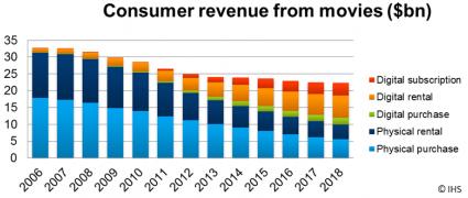 Digital subscription, Digital rental, Digital purchase, Physical rental, Physical purchase - 2006-2018