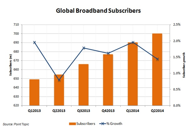 Subscribers, % Growth