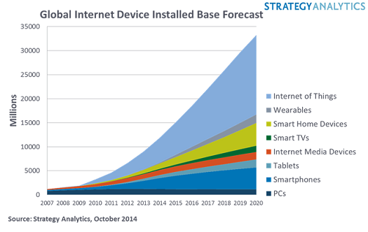 Internet of Things, Wearables, Smart Home Devices, Smart TYVs, Internet Media Devices, Tablets, Smartphones, PCs