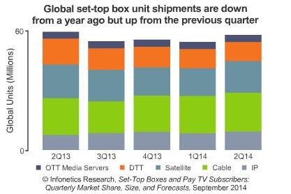 OTT Media Servers, DTT, Satellite, Cable, IPTV