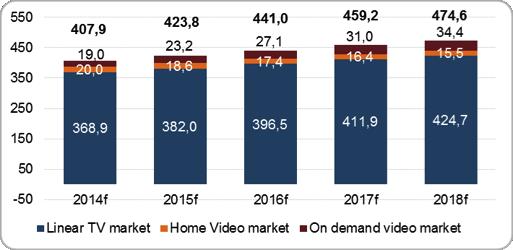 Linear TV market, Home Video market, On-demand Video market