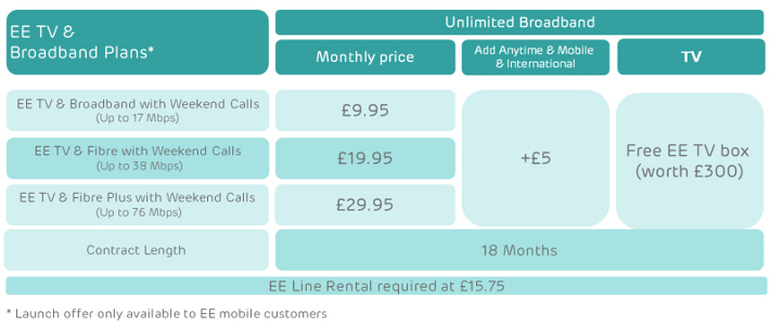 EE TV Pricing Table