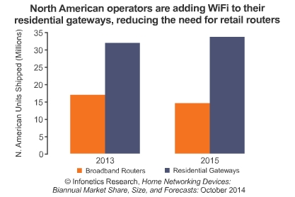 reducing the need for retail routers