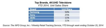 Samsung, Sony Corporation, SEIKI, LG Electronics
