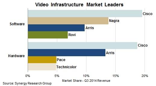 Q3 2014 Revenue Market Share: Software - Cisco Systems, Nagra, Arris Group, Rovi Corp; Hardware - Cisco, Arris, Pace plc, Technicolor