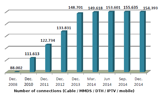 Cable TV, IPTV, Satellite, DTT, MMDS, mobile
