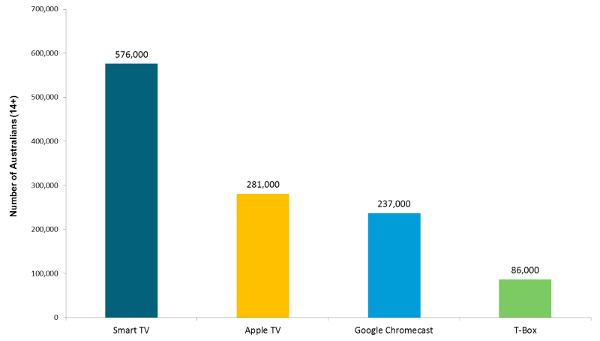 Smart TV, Apple TV, Google Chromecast, T-Box