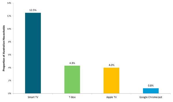 Smart TV, T-Box, Apple TV, Google Chromecast