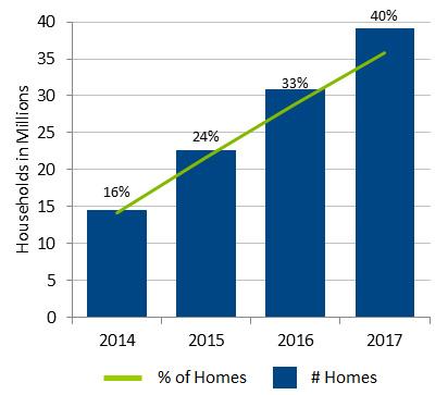 Streaming Media Player Internet Household Forecast
