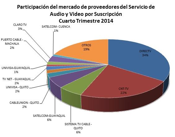 Ecuador pay TV market shares