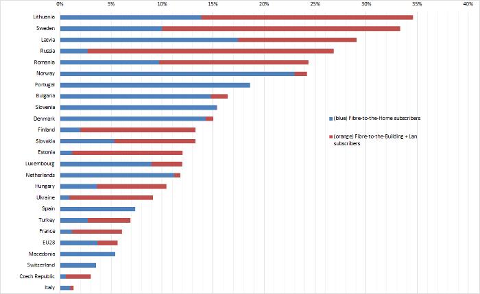 European FTTH/B Ranking