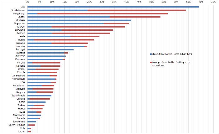 Global FTTH/B Ranking