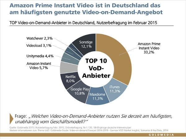 Amazon Prime Instant Video, iTunes, Maxdome, Google Play, Netflix, Amazon Instant Video, Unitymedia, Videoload, Watchever