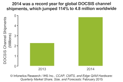 2014 was a record year for global DOCSIS channel shipments, which jumped 114% to 4.8 million worldwide