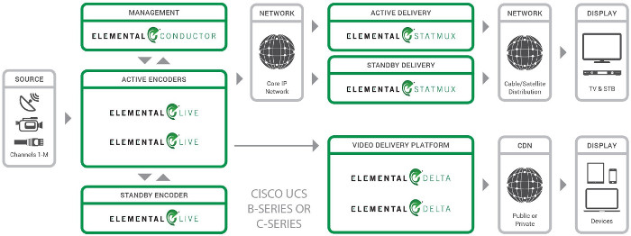 Elemental software running on Cisco Systems' UCS provides a unified, flexible and highly scalable software-defined video solution