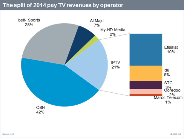 Pay TV growing fastest in the MENA region | Digital TV News