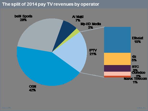 Satellite - OSN, beIN Sports, Al Majd, My-HD Media; IPTV - Etisalat, du, STC, Ooredoo, Maroc Telecom