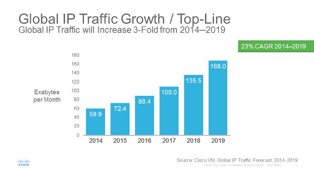 Global IP traffic will increase 3-fold from 2014-2019