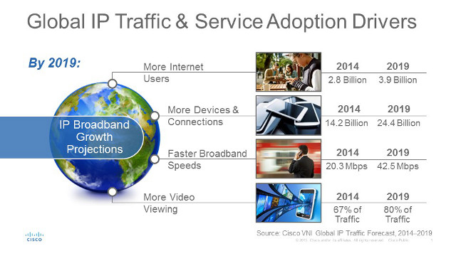 More Internet Users, More Devices and Connections, Faster broadband Speeds, More Video Viewing