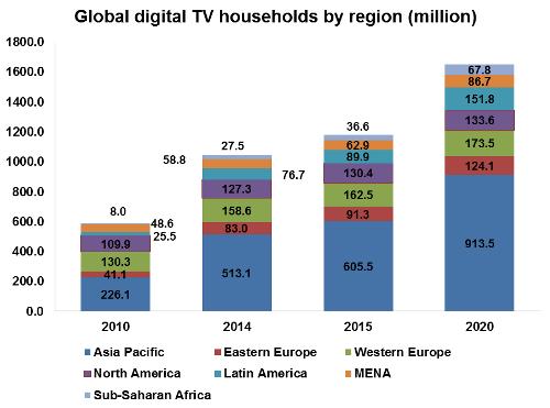 Global digital TV households by region