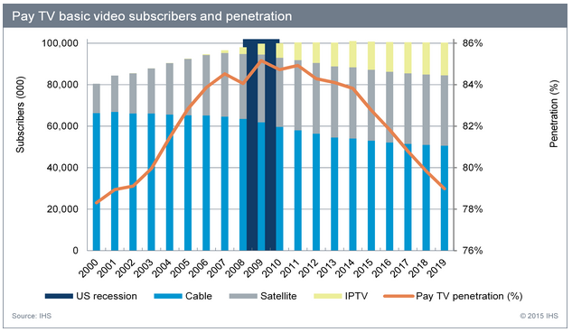 Cable, Satellite, IPTV; Pay TV penetration