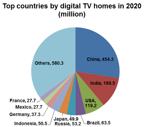 Top countries by digital TV homes in 2020