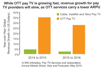 Cable, Satellite and Telco Pay TV; OTT Pay TV