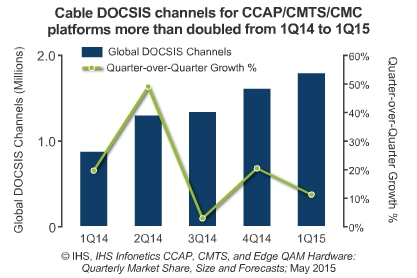 Global DOCSIS channels; Quarter-over-Quarter Growth