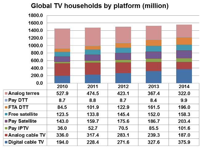 Analogue terrestrial, Pay DTT, FTA DTT, Free satellite, Pay satellite, Pay IPTV, Analogue cable TV, Digital cable TV