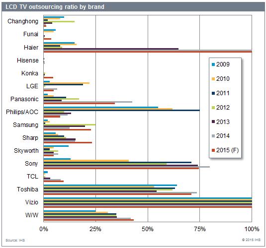 LCD TV outsourcing ratio by brand - ChangHong, Funai, Haier, Hisense, Konka, LG Electronics, Panasonic, Philips/AOC, Samsung, Sharp Corporation, Skyworth, Sony Corporation, TCL, Toshiba, Vizio, Worldwide - 2009, 2010, 2011, 2012, 2013, 2014, 2015 forecast