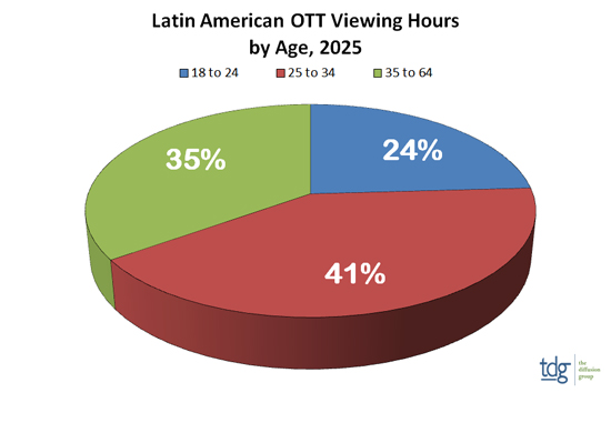 Latin American OTT Viewing Hours by Age, 2025 - 18 to 24: 24%, 25 to 34: 41%, 35 to 64: 35%