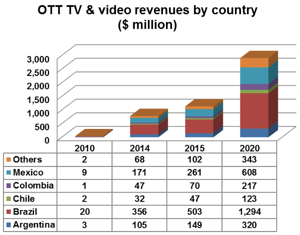 OTT TV and video revenues by country - Mexico, Colombia, Chile, Brazil, Argentina, Others - 2010, 2014, 2015, 2020