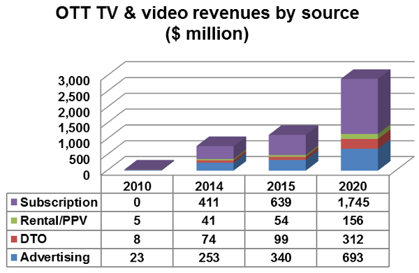 OTT TV and video revenues by source - Subscription, Rental/Pay-Per-View (PPV), Download-to-own (DTO), Advertising - 2010, 2014, 2015, 2020