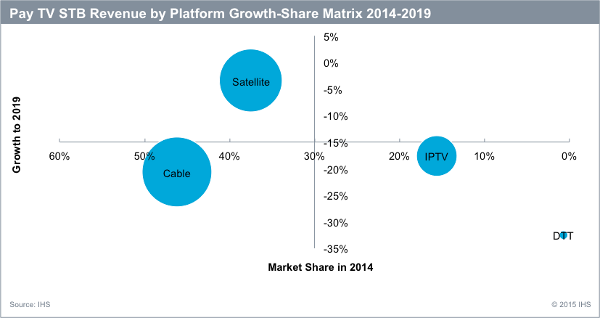 Pay TV STB Revenue by Platform Growth-Share Matrix 2014-2019 - Satellite, Cable, IPTV - Growth in 2019 versus Market Share in 2014
